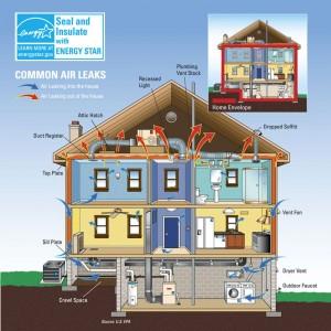 Home Insulation Installation Buffalo